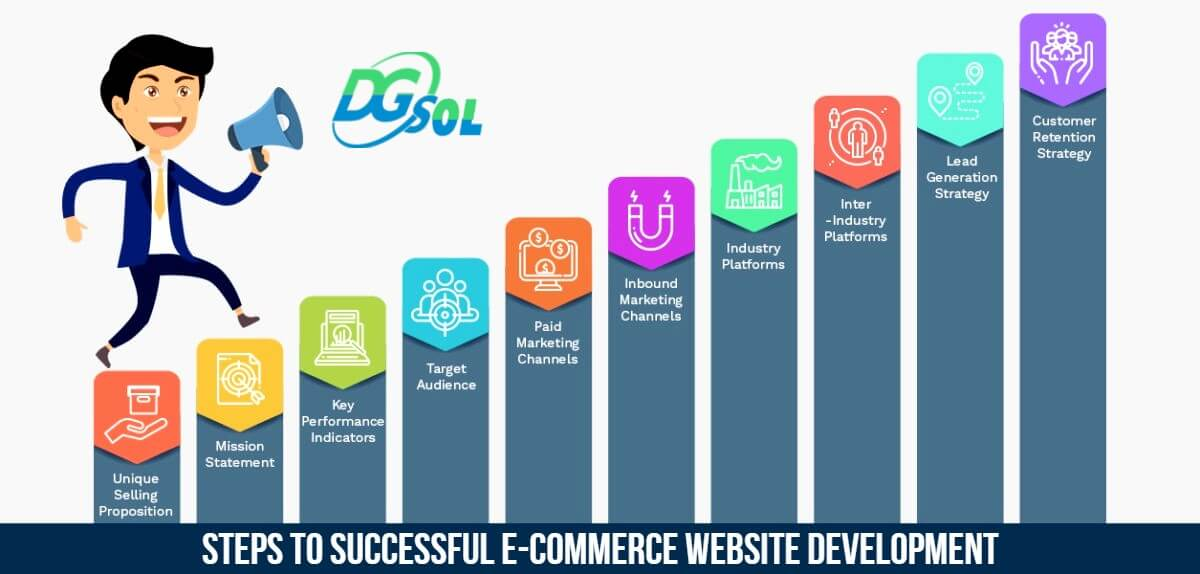 Steps to Successful E-Commerce